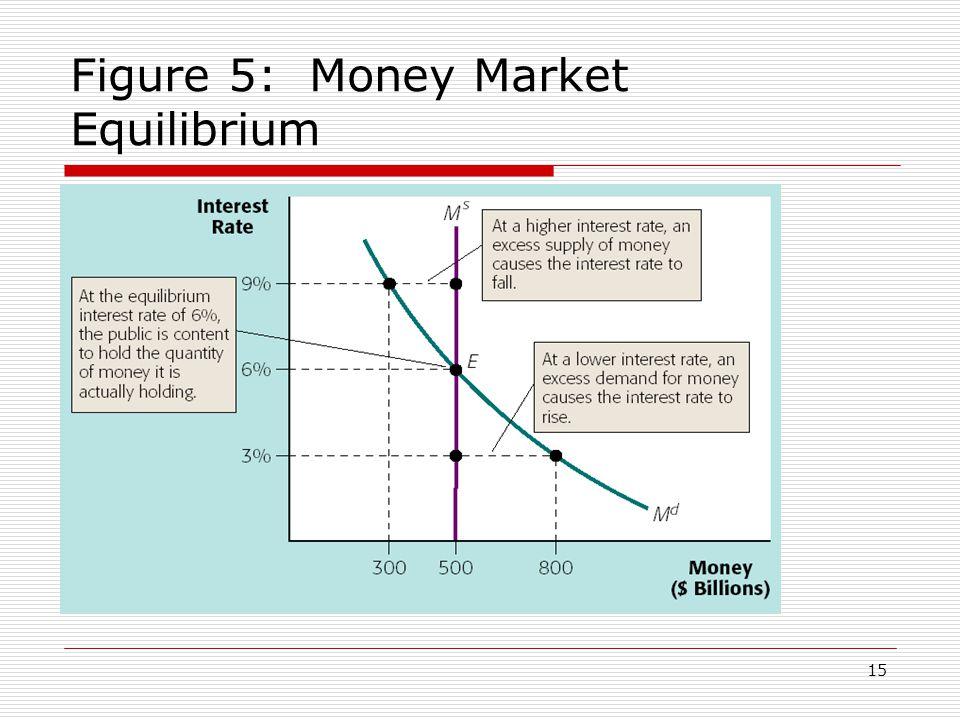 15 Figure 5: Money Market Equilibrium