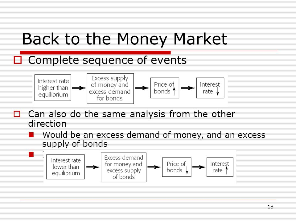 18 Back to the Money Market Complete sequence of events Can also do the same analysis from the other direction Would be an excess demand of money, and