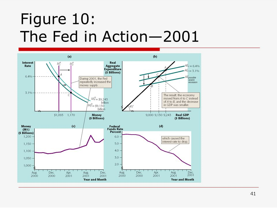 41 Figure 10: The Fed in Action2001