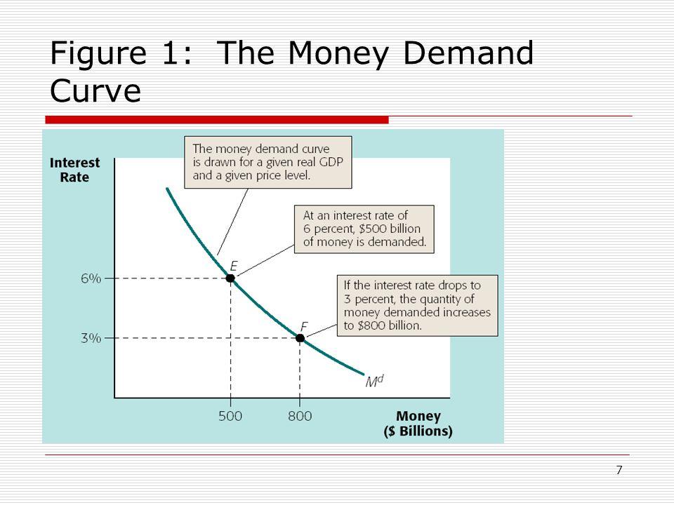 7 Figure 1: The Money Demand Curve