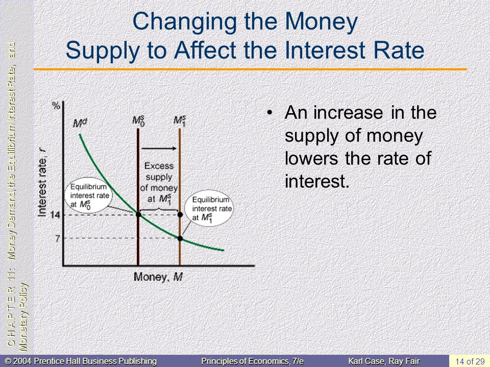 C H A P T E R 11: Money Demand, the Equilibrium Interest Rate, and Monetary Policy © 2004 Prentice Hall Business PublishingPrinciples of Economics, 7/eKarl Case, Ray Fair 14 of 29 Changing the Money Supply to Affect the Interest Rate An increase in the supply of money lowers the rate of interest.
