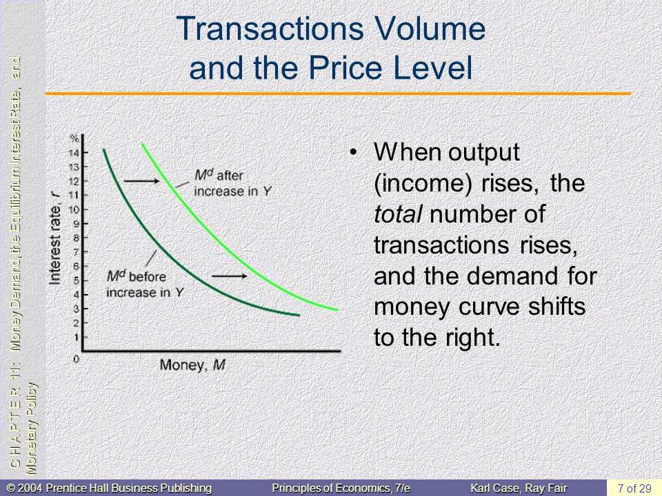 C H A P T E R 11: Money Demand, the Equilibrium Interest Rate, and Monetary Policy © 2004 Prentice Hall Business PublishingPrinciples of Economics, 7/eKarl Case, Ray Fair 8 of 29 Transactions Volume and the Price Level When the price level rises, the average dollar amount of each transaction rises; thus, the quantity of money needed to engage in transactions rises, and the demand for money curve shifts to the right.
