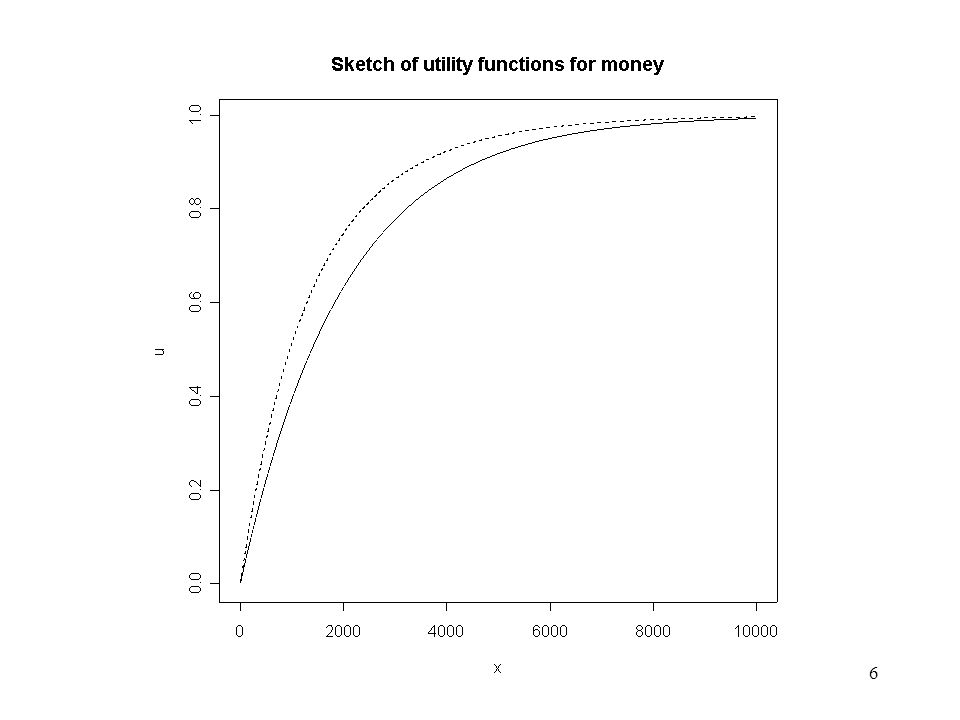 7 Diminishing Marginal Utility These curves bring out the feature of money previously described and well recognised.