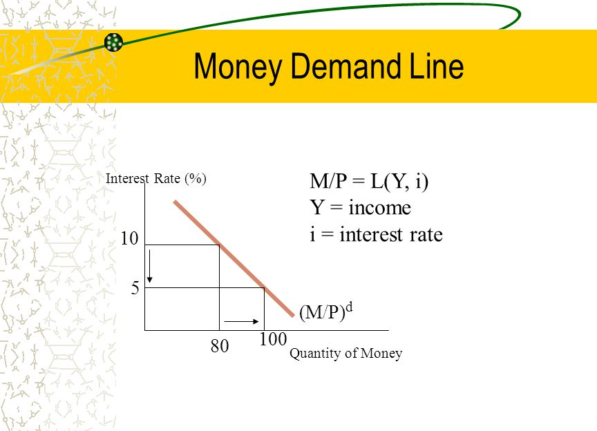 Money Demand Line Quantity of Money Interest Rate (%) (M/P) d 10 5 100 80 M/P = L(Y, i) Y = income i = interest rate