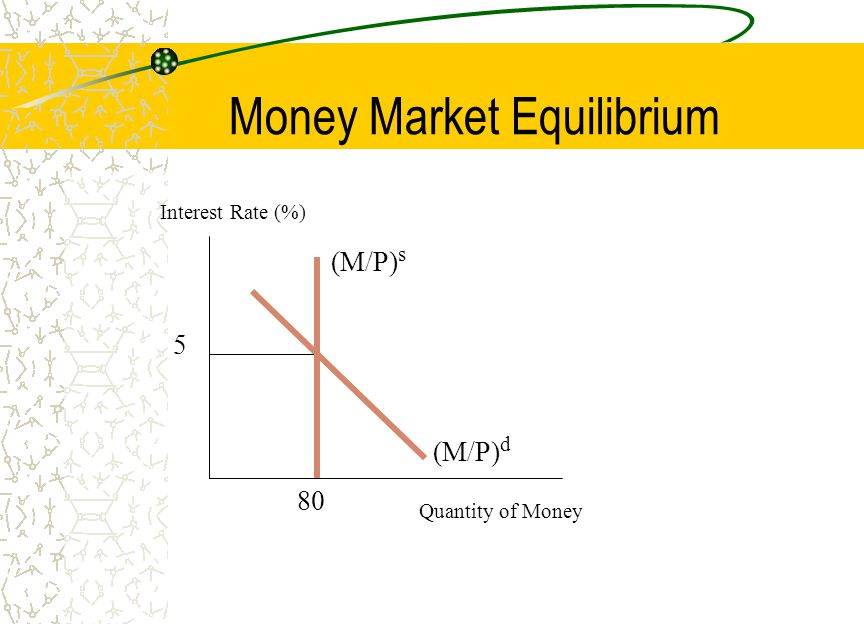 Money Market Equilibrium Quantity of Money Interest Rate (%) (M/P) d 5 80 (M/P) s
