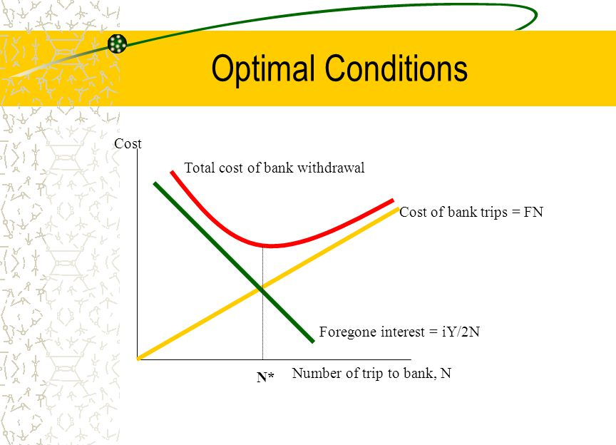Optimal Conditions Cost Number of trip to bank, N Foregone interest = iY/2N Cost of bank trips = FN Total cost of bank withdrawal N*