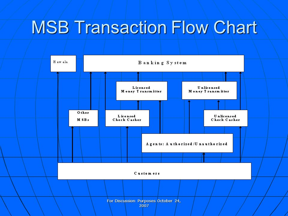 For Discussion Purposes October 24, 2007 MSB Transaction Flow Chart