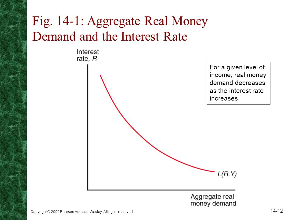 Copyright © 2009 Pearson Addison-Wesley. All rights reserved. 14-12 Fig. 14-1: Aggregate Real Money Demand and the Interest Rate For a given level of
