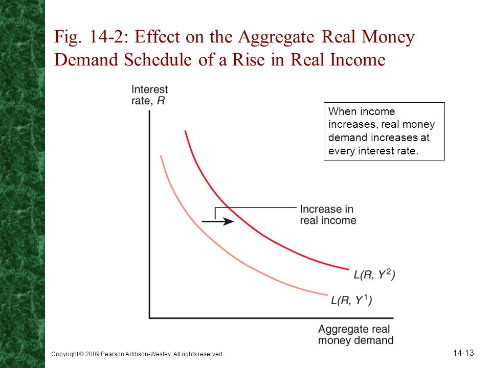 Copyright © 2009 Pearson Addison-Wesley. All rights reserved. 14-13 Fig. 14-2: Effect on the Aggregate Real Money Demand Schedule of a Rise in Real In