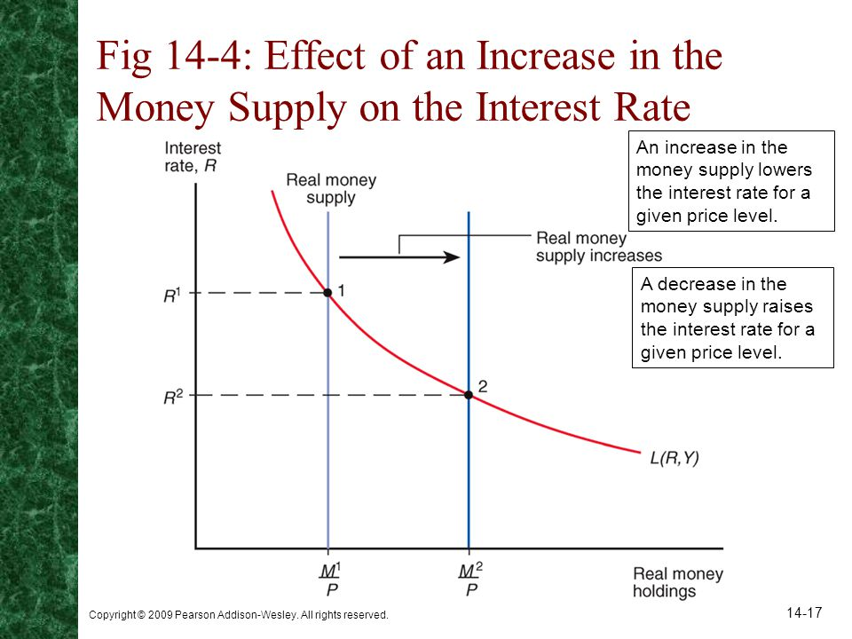 Copyright © 2009 Pearson Addison-Wesley. All rights reserved. 14-17 Fig 14-4: Effect of an Increase in the Money Supply on the Interest Rate An increa