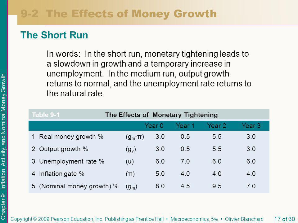 Chapter 9: Inflation, Activity, and Nominal Money Growth Copyright © 2009 Pearson Education, Inc.
