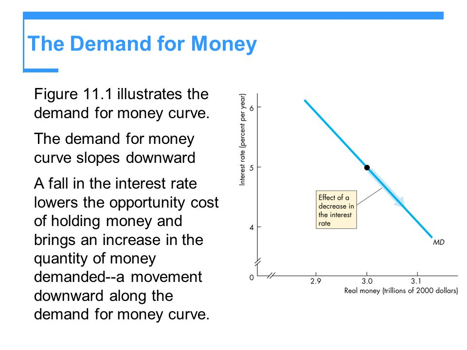 The Demand for Money Figure 11.1 illustrates the demand for money curve. The demand for money curve slopes downward A fall in the interest rate lowers