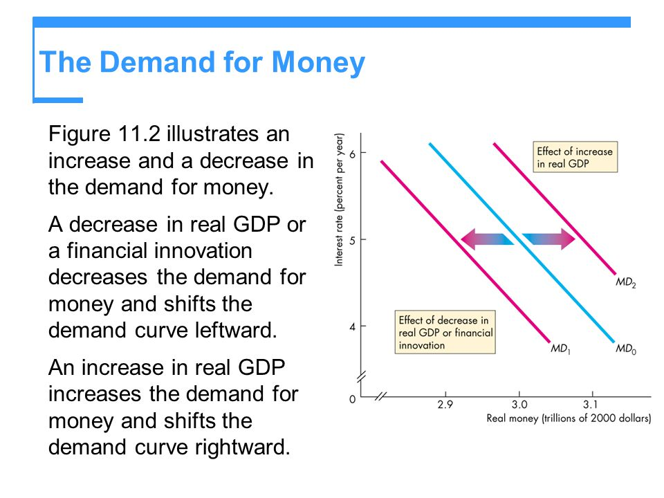 The Demand for Money Figure 11.2 illustrates an increase and a decrease in the demand for money. A decrease in real GDP or a financial innovation decr