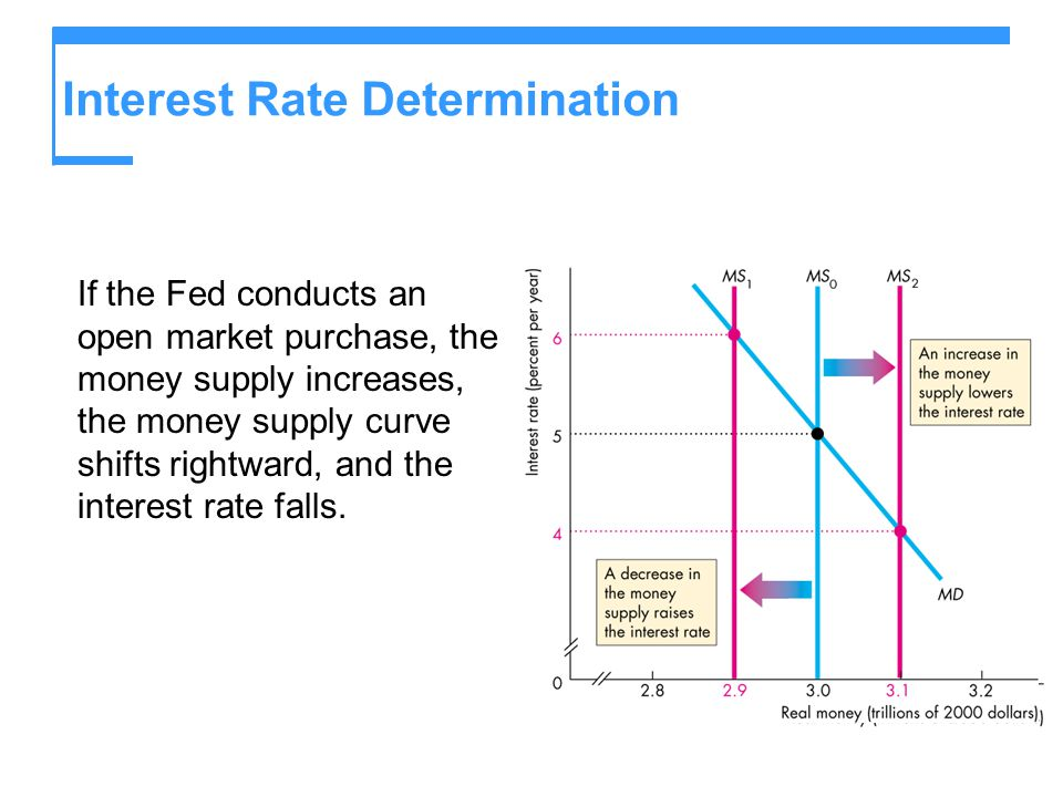 Interest Rate Determination If the Fed conducts an open market purchase, the money supply increases, the money supply curve shifts rightward, and the