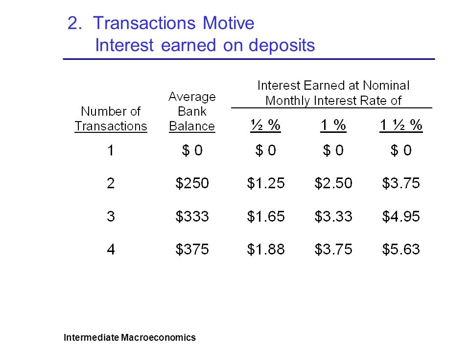 Intermediate Macroeconomics 2. Transactions Motive Interest earned on deposits
