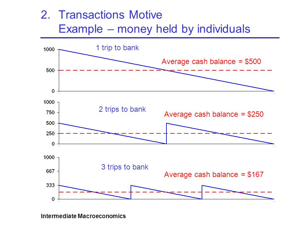 Intermediate Macroeconomics 2.Transactions Motive Example – money held by individuals Average cash balance = $500 Average cash balance = $250 Average cash balance = $167 1 trip to bank 2 trips to bank 3 trips to bank