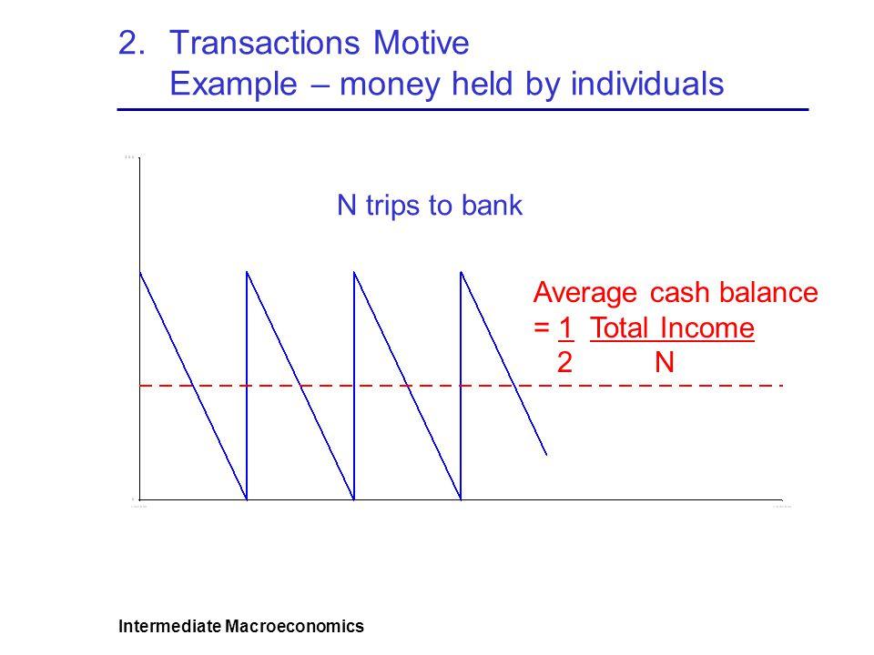 Intermediate Macroeconomics 2.Transactions Motive Example – bank deposits Average bank balance = $0 Average bank balance = $250 Average bank balance = $333 1 trip to bank 2 trips to bank 3 trips to bank