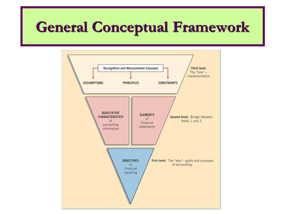 General Conceptual Framework