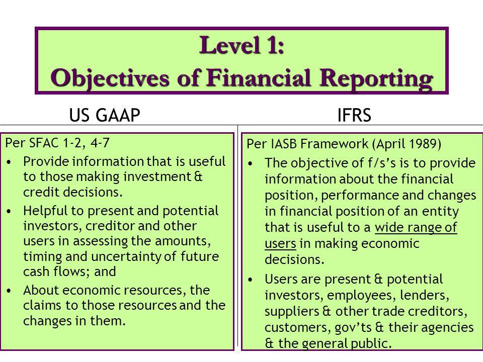 U.S. Conceptual Framework Level 2: Hierarchy of Qualitative Characteristics