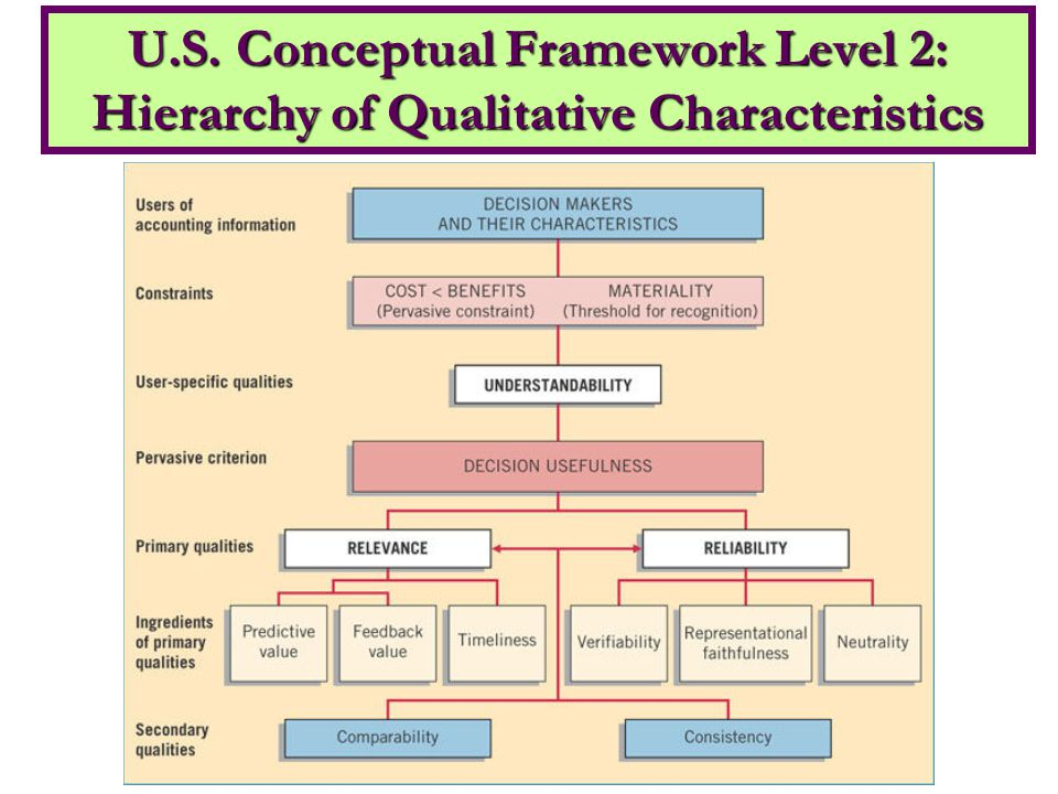 U.S. Conceptual Framework Level 2: Hierarchy of Qualitative Characteristics