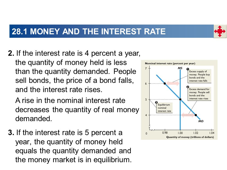 28.1 MONEY AND THE INTEREST RATE 2. If the interest rate is 4 percent a year, the quantity of money held is less than the quantity demanded. People se