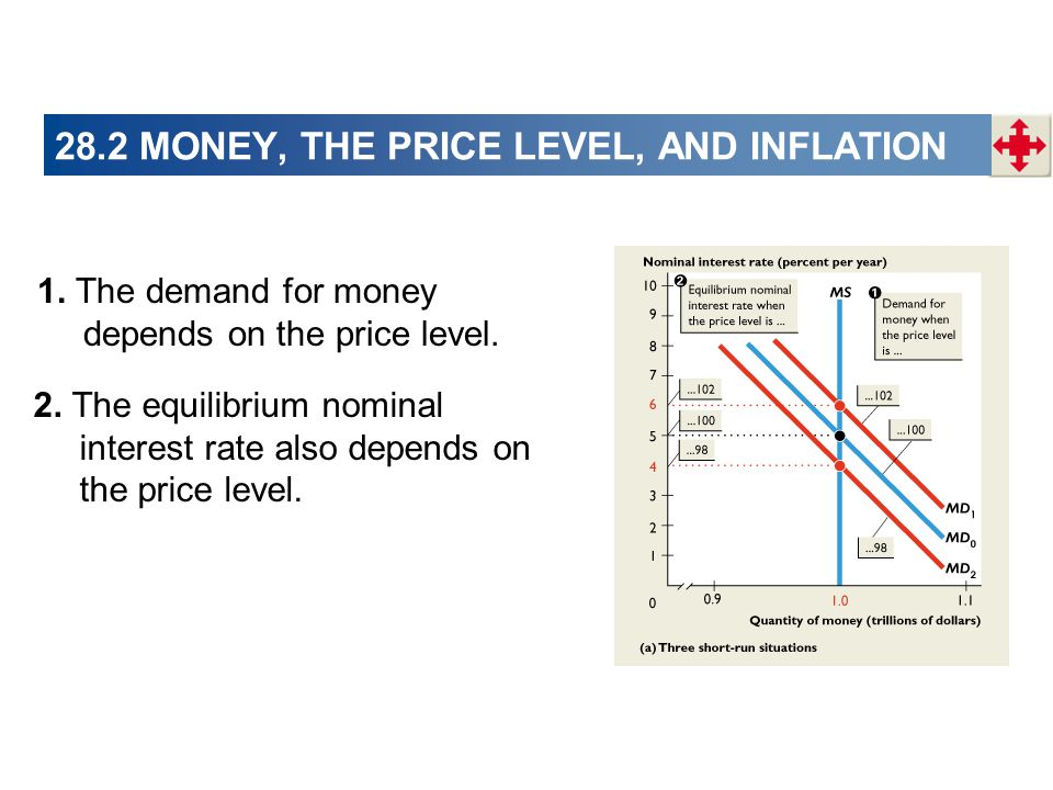1. The demand for money depends on the price level. 2. The equilibrium nominal interest rate also depends on the price level. 28.2 MONEY, THE PRICE LE