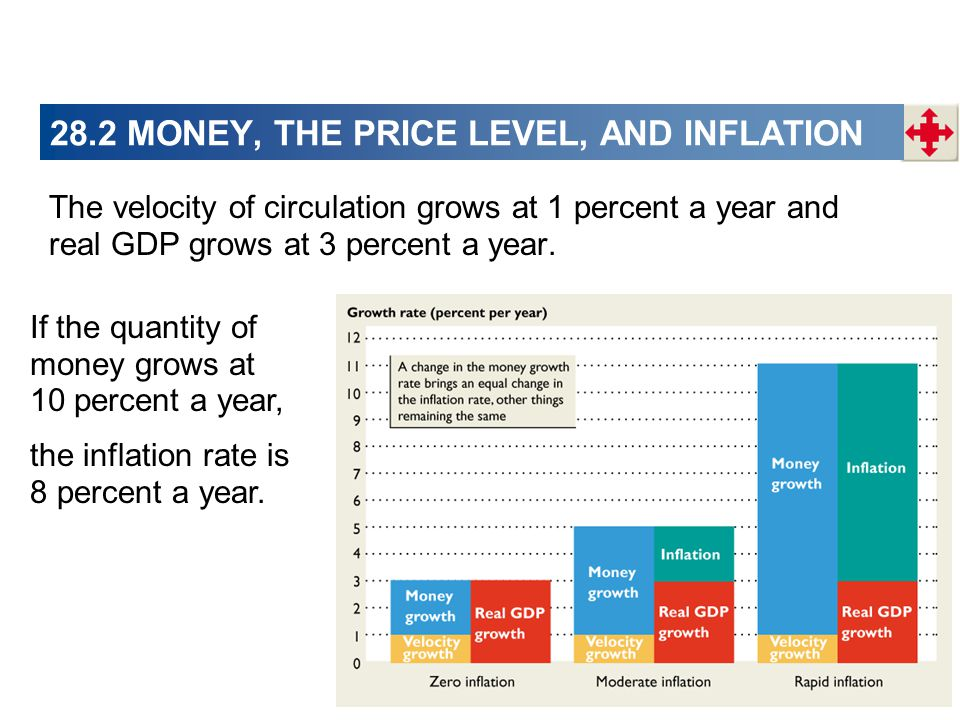 28.2 MONEY, THE PRICE LEVEL, AND INFLATION The velocity of circulation grows at 1 percent a year and real GDP grows at 3 percent a year. If the quanti