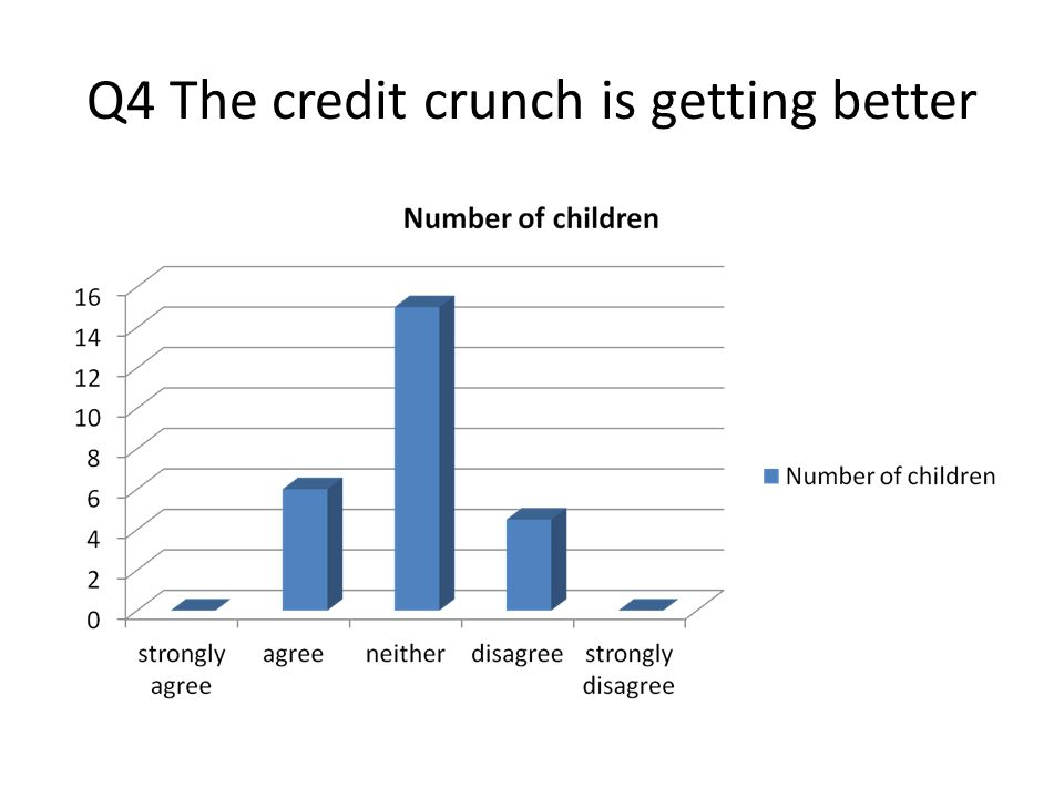 Q4 The credit crunch is getting better