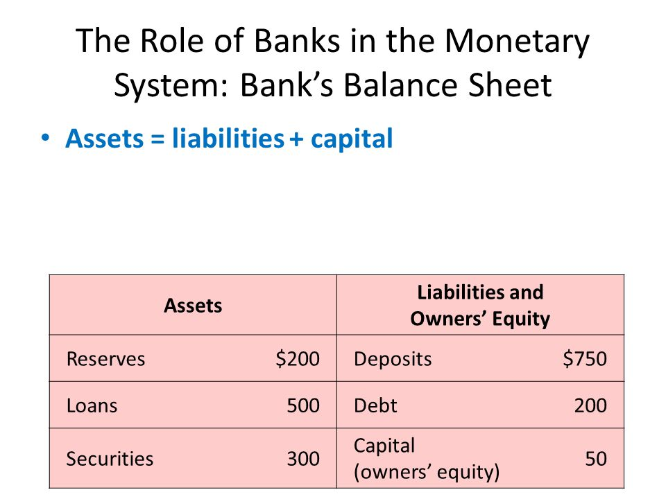 The Role of Banks in the Monetary System: Banks Balance Sheet Assets = liabilities + capital Assets Liabilities and Owners Equity Reserves$200Deposits$750 Loans500Debt200 Securities300 Capital (owners equity) 50