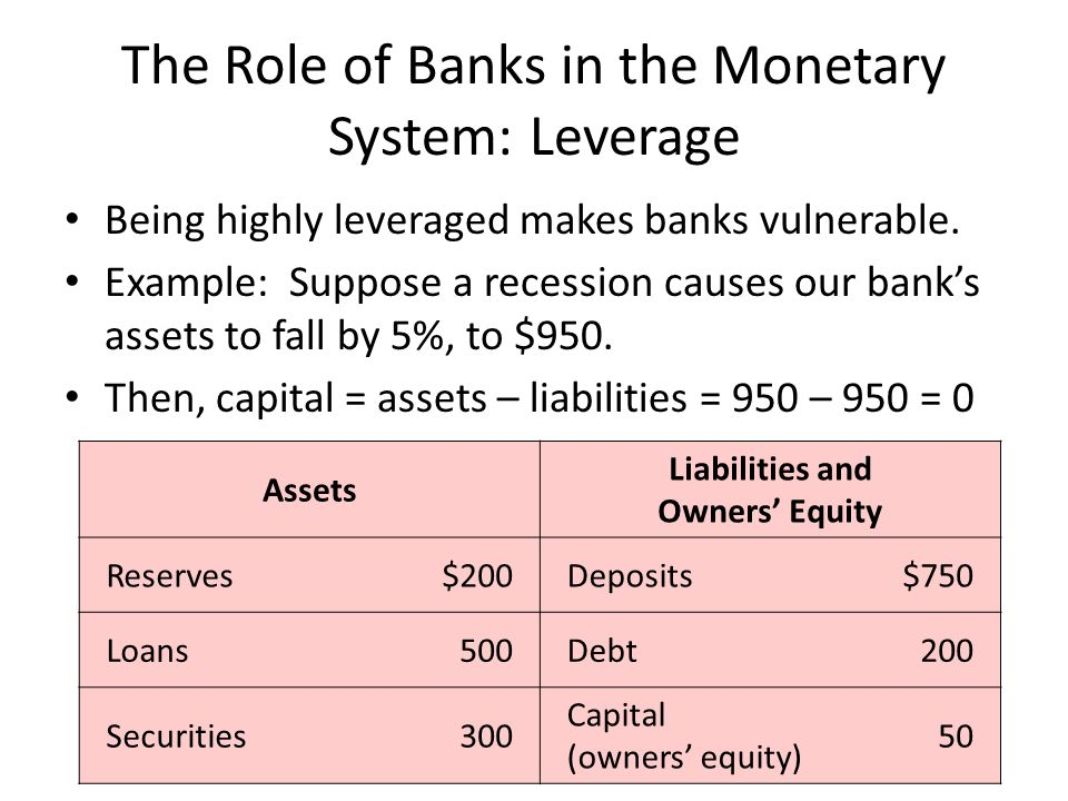 The Role of Banks in the Monetary System: Leverage Being highly leveraged makes banks vulnerable. Example: Suppose a recession causes our banks assets