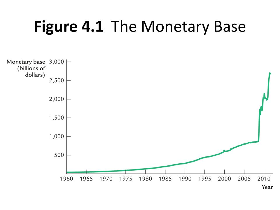 Figure 4.1 The Monetary Base