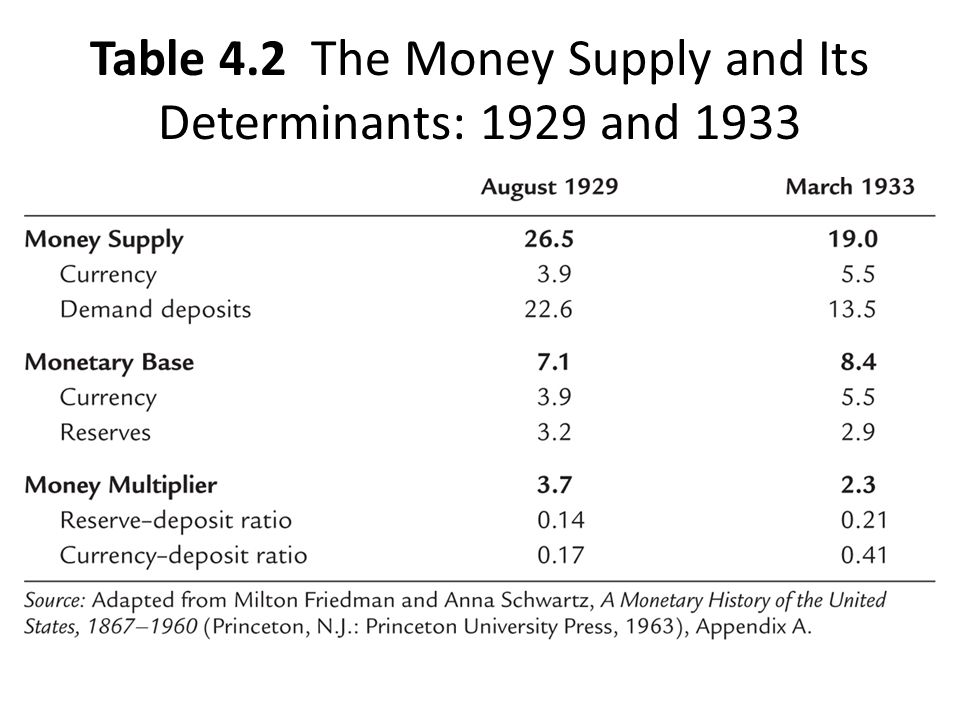 Table 4.2 The Money Supply and Its Determinants: 1929 and 1933