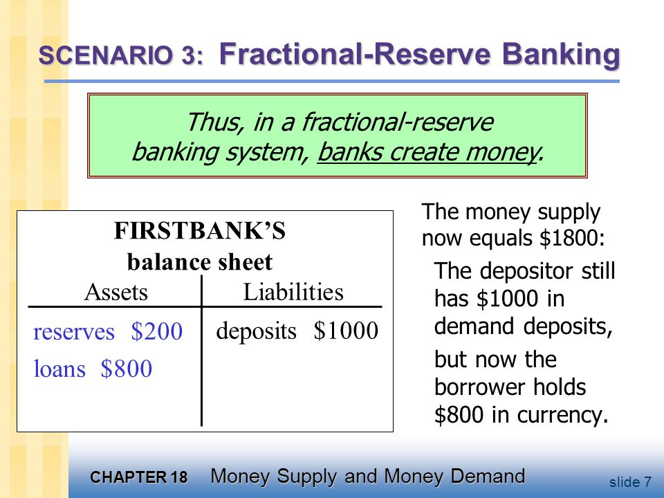 CHAPTER 18 Money Supply and Money Demand slide 8 SCENARIO 3: Fractional-Reserve Banking But then Secondbank will loan 80% of this deposit and its balance sheet will look like this: SECONDBANKS balance sheet AssetsLiabilities reserves $800 loans $0 deposits $800 Suppose the borrower deposits the $800 in Secondbank.