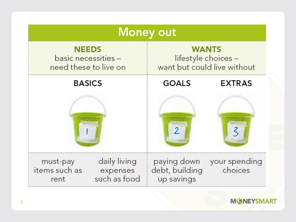 What is a budget.A plan, what you expect to: –Receive (e.g.
