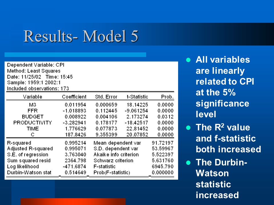 Results- Model 5 All variables are linearly related to CPI at the 5% significance level The R 2 value and f-statistic both increased The Durbin- Watso