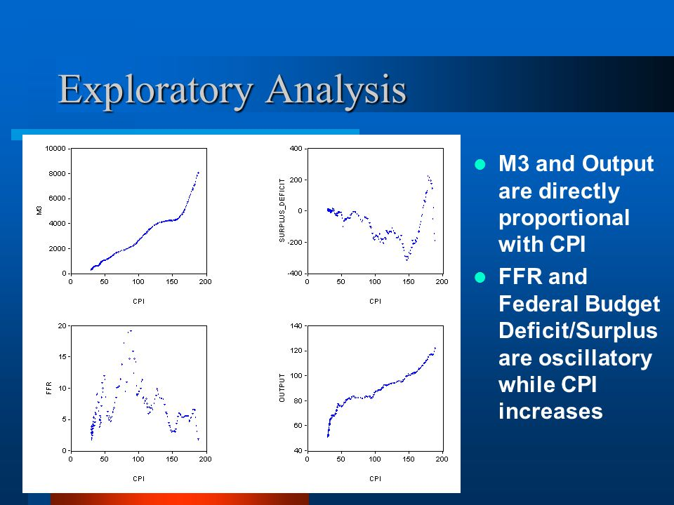 Exploratory Analysis M3 and Output are directly proportional with CPI FFR and Federal Budget Deficit/Surplus are oscillatory while CPI increases