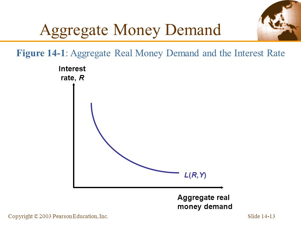 Slide 14-13Copyright © 2003 Pearson Education, Inc. Figure 14-1: Aggregate Real Money Demand and the Interest Rate L(R,Y)L(R,Y) Interest rate, R Aggre