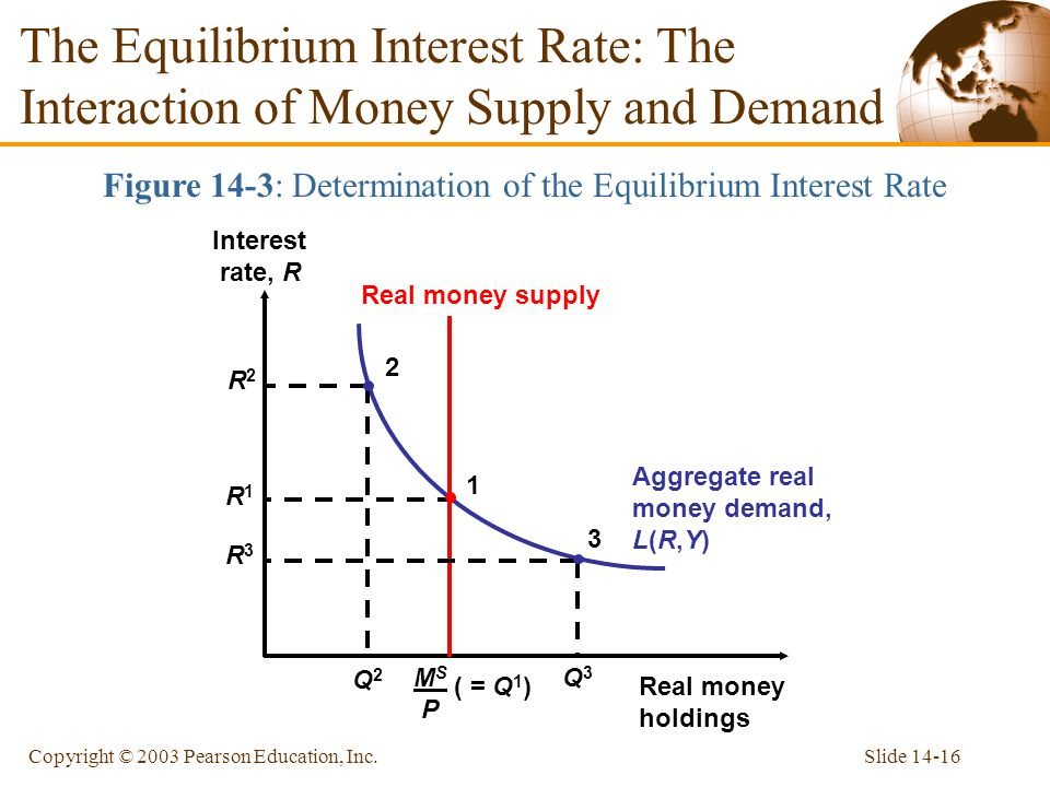 Slide 14-16Copyright © 2003 Pearson Education, Inc. The Equilibrium Interest Rate: The Interaction of Money Supply and Demand Figure 14-3: Determinati