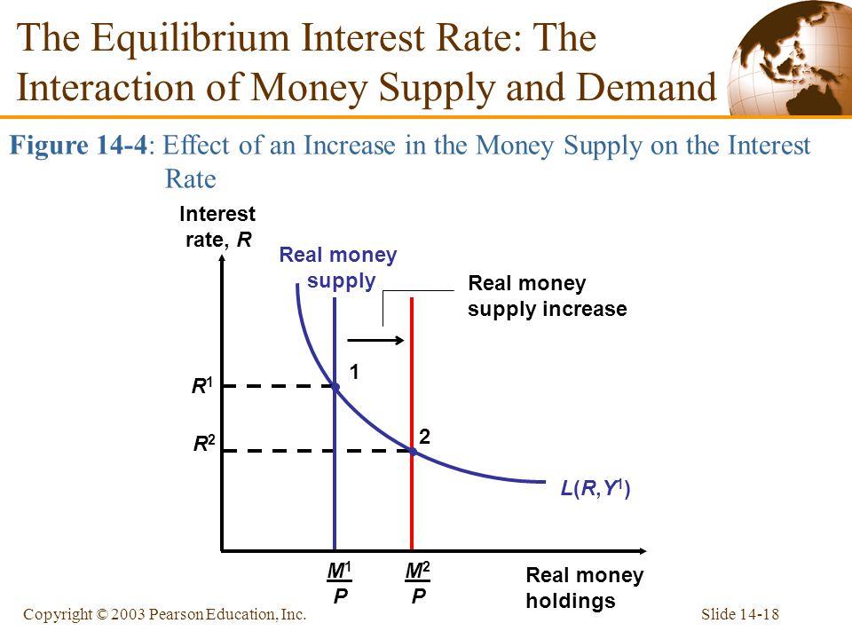 Slide 14-18Copyright © 2003 Pearson Education, Inc. M2 PM2 P R2R2 2 M1 PM1 P Real money supply Real money supply increase The Equilibrium Interest Rat