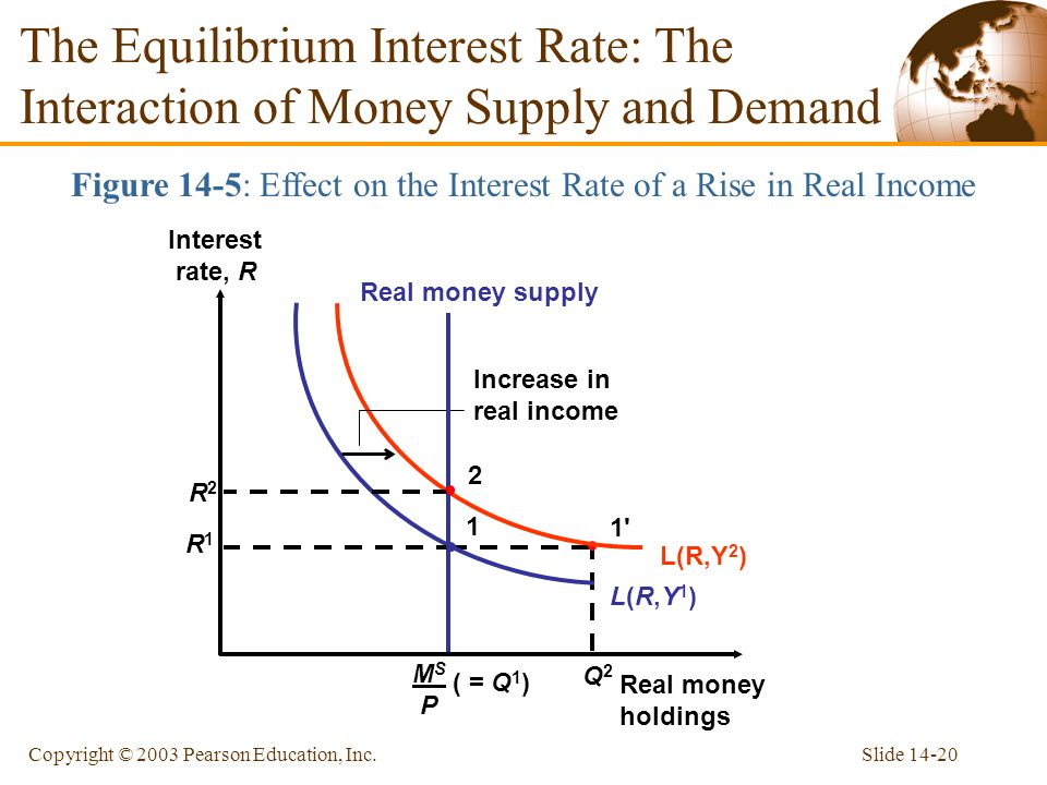 Slide 14-20Copyright © 2003 Pearson Education, Inc. Q2Q2 1'1' The Equilibrium Interest Rate: The Interaction of Money Supply and Demand Figure 14-5: E