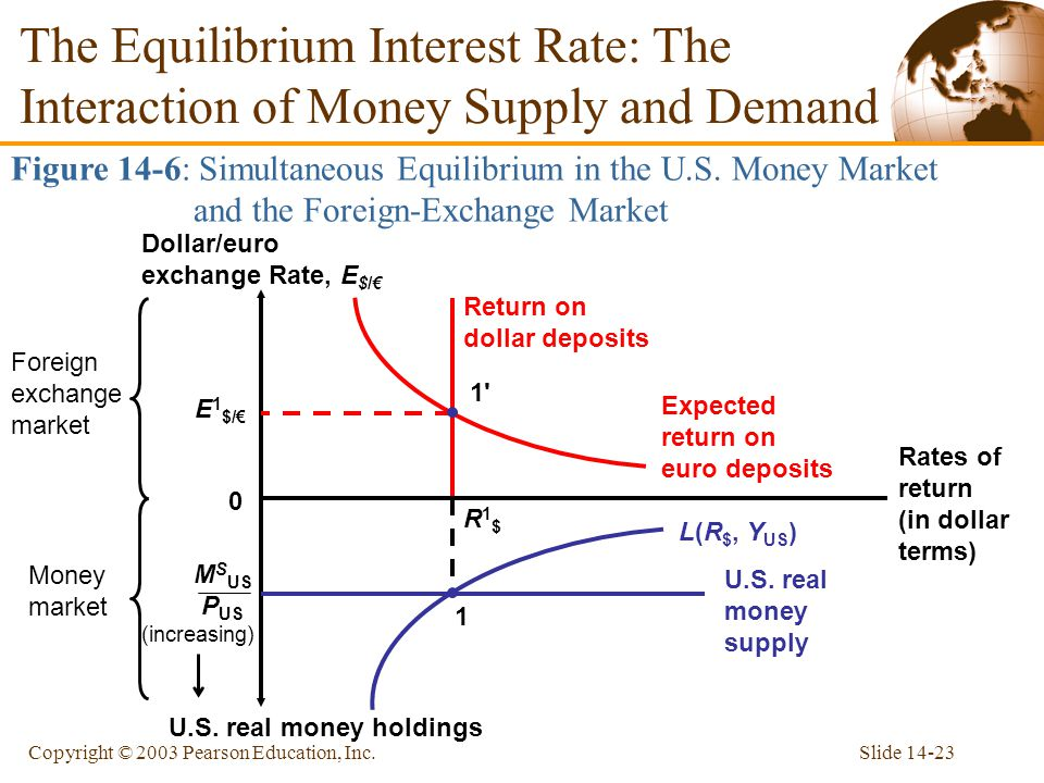 Slide 14-23Copyright © 2003 Pearson Education, Inc. The Equilibrium Interest Rate: The Interaction of Money Supply and Demand Figure 14-6: Simultaneou