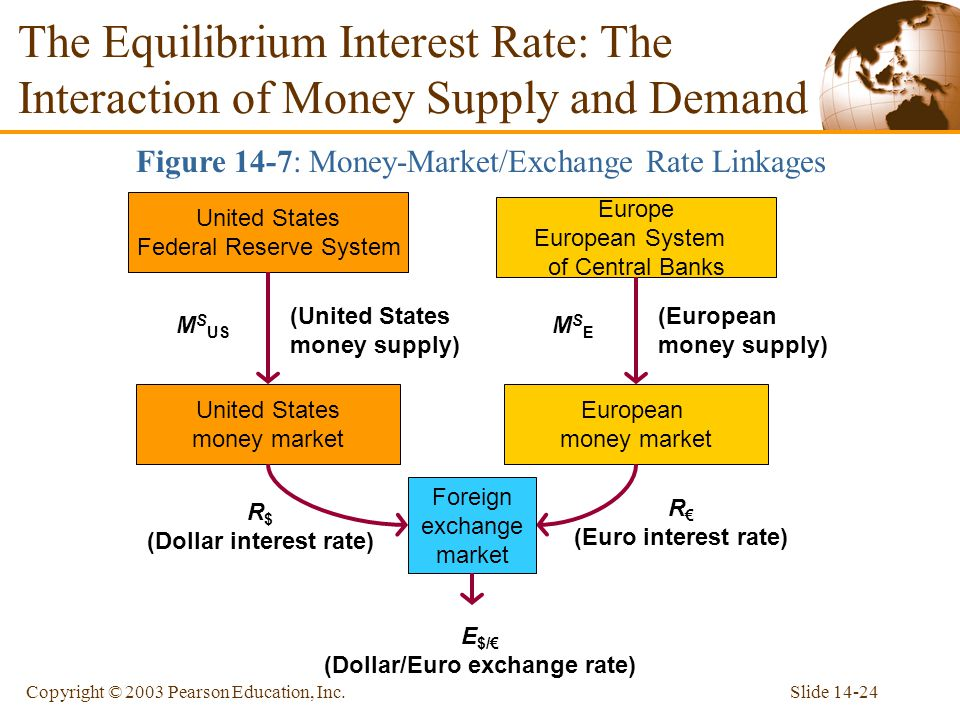 Slide 14-24Copyright © 2003 Pearson Education, Inc. The Equilibrium Interest Rate: The Interaction of Money Supply and Demand Figure 14-7: Money-Marke