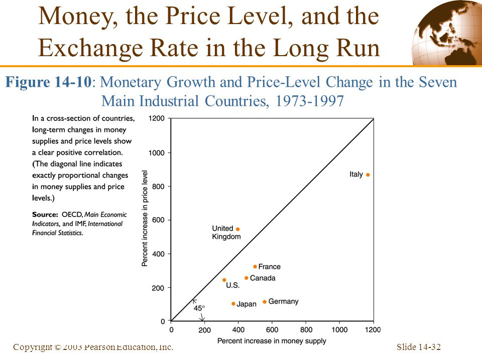 Slide 14-32Copyright © 2003 Pearson Education, Inc. Figure 14-10: Monetary Growth and Price-Level Change in the Seven Main Industrial Countries, 1973-