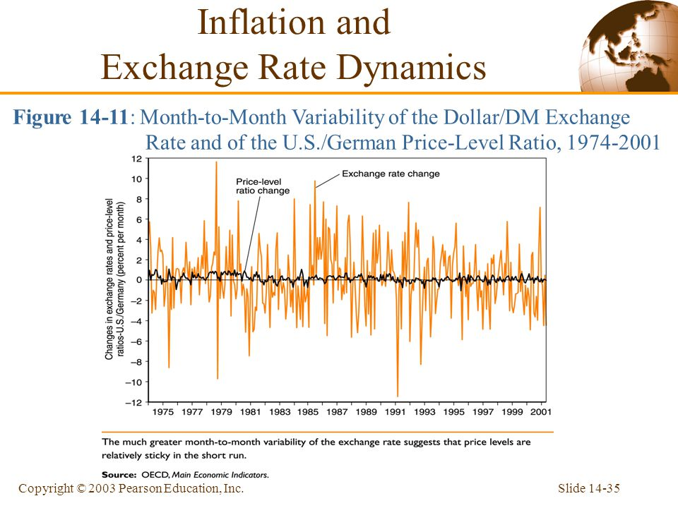 Slide 14-35Copyright © 2003 Pearson Education, Inc. Figure 14-11: Month-to-Month Variability of the Dollar/DM Exchange Rate and of the U.S./German Pri
