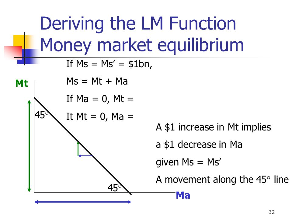 32 Deriving the LM Function Money market equilibrium Mt Ma If Ms = Ms = $1bn, Ms = Mt + Ma If Ma = 0, Mt = It Mt = 0, Ma = 45 A $1 increase in Mt impl