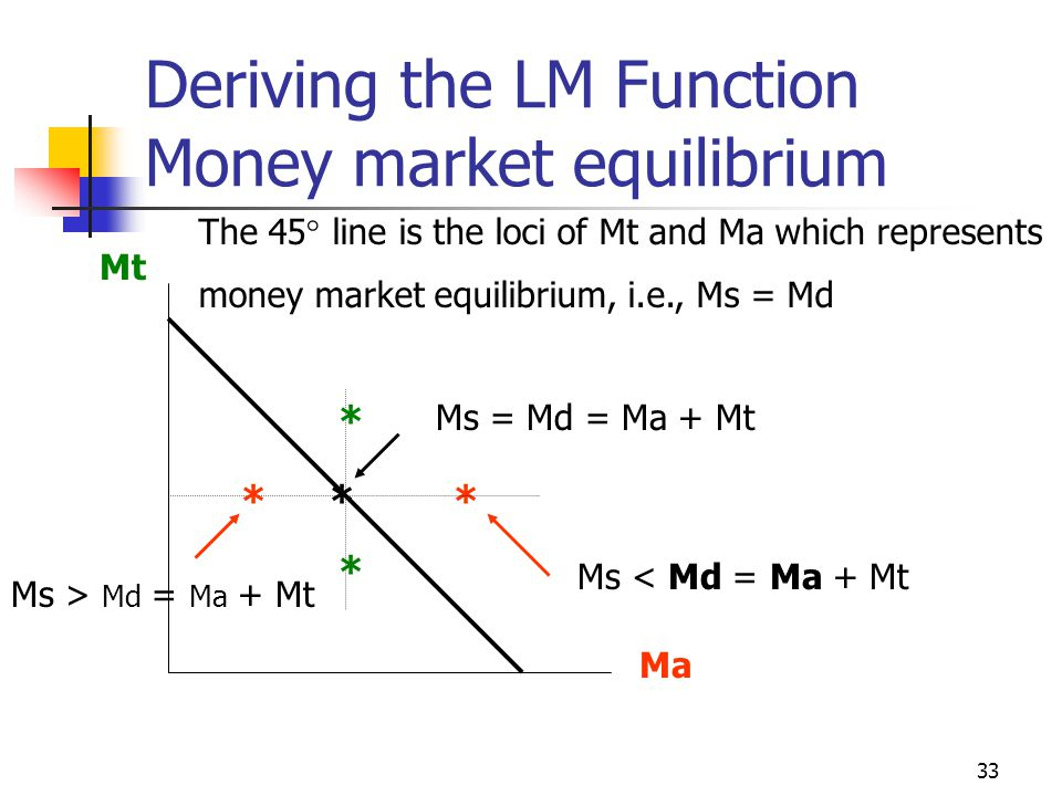 33 Deriving the LM Function Money market equilibrium Mt Ma The 45 line is the loci of Mt and Ma which represents money market equilibrium, i.e., Ms =
