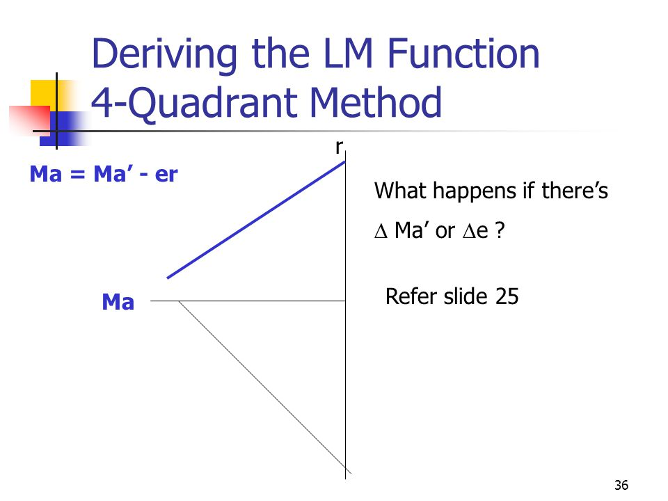 36 Deriving the LM Function 4-Quadrant Method Ma r Refer slide 25 Ma = Ma - er What happens if theres Ma or e ?