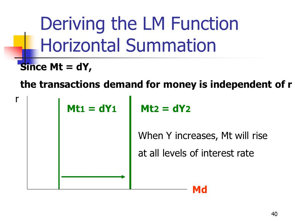 40 Deriving the LM Function Horizontal Summation r Md Since Mt = dY, the transactions demand for money is independent of r Mt 1 = dY 1 Mt 2 = dY 2 Whe