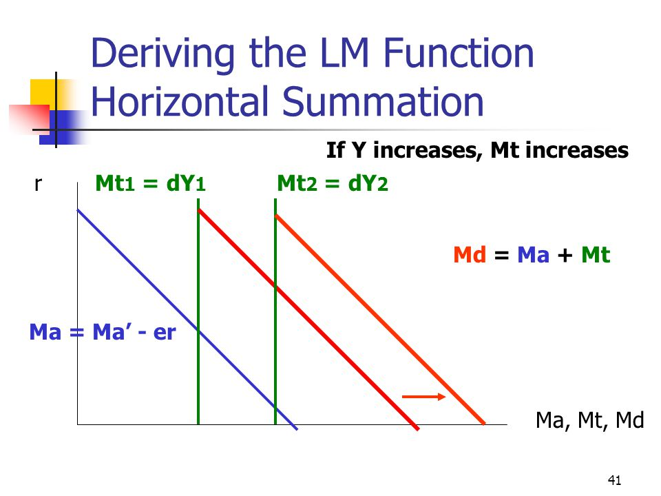 41 Deriving the LM Function Horizontal Summation r Ma, Mt, Md Ma = Ma - er Mt 1 = dY 1 Md = Ma + Mt If Y increases, Mt increases Mt 2 = dY 2