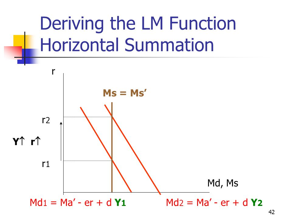 42 Deriving the LM Function Horizontal Summation Md, Ms r Md 1 = Ma - er + d Y 1 Md 2 = Ma - er + d Y 2 Ms = Ms r1r1 r2r2 Y r